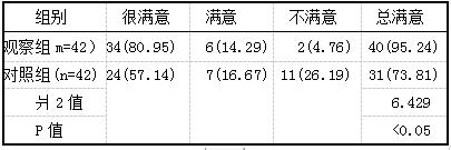 表3两组患者护理满意度对比 例(%)
