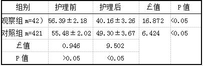 表2两组患者护理前后焦虑评分对比f分,(i±s)]