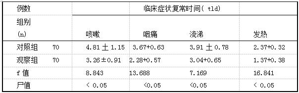 表1两组患儿治疗后临床症状复常时间比较(x+s)