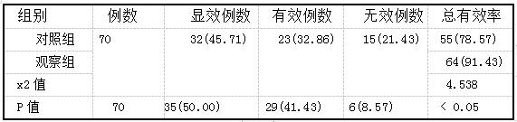 表2两组患儿治疗后的总有效率比较(n,%)