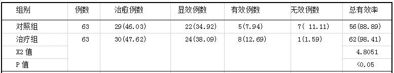 表1 两组患者治疗后的总有效率比较r船,%)