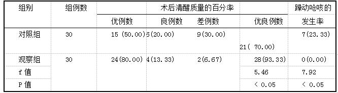 表2两组患者的术后清醒质量的优良率和躁动呛咳的发生率比较(玎,%)