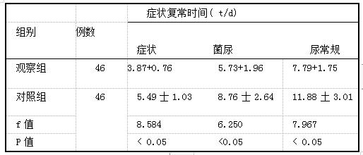 表2两组患者治疗后的症状改善时间比较(x+s)( t/d)
